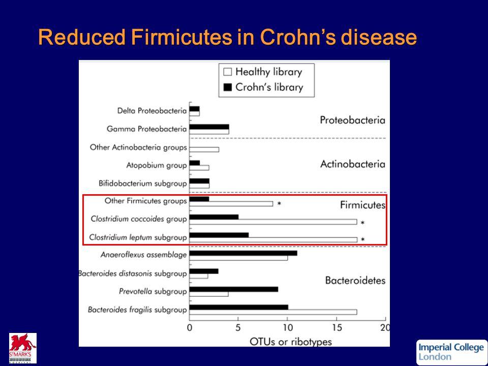 Reduced Firmicutes in Crohn's disease