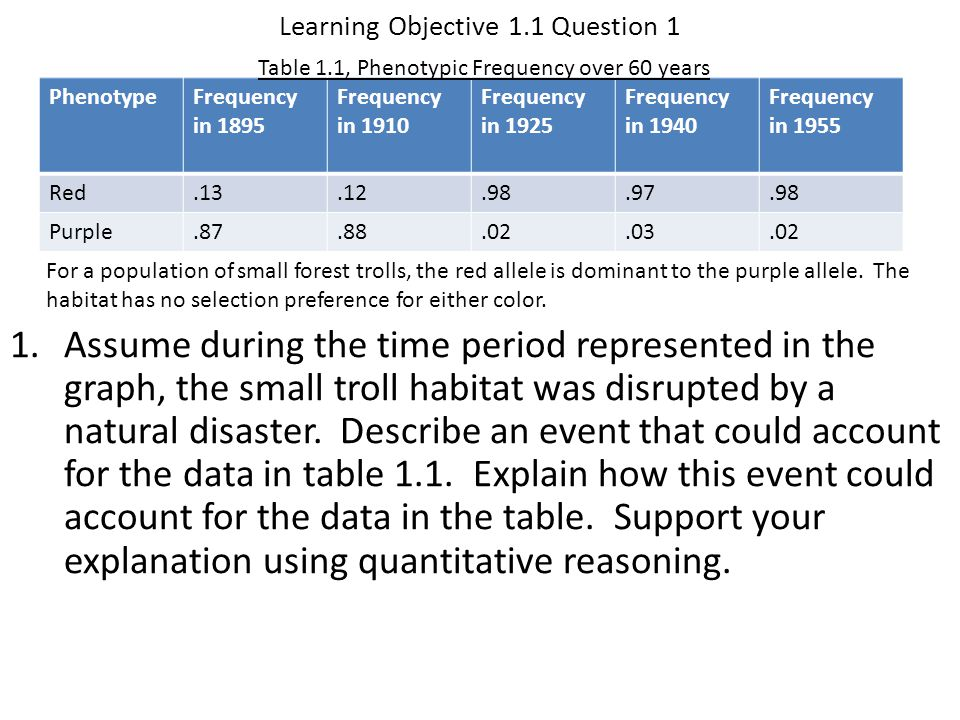 Learning Objective 1.16 Answer 4 Analogous structures both serve the same function.
