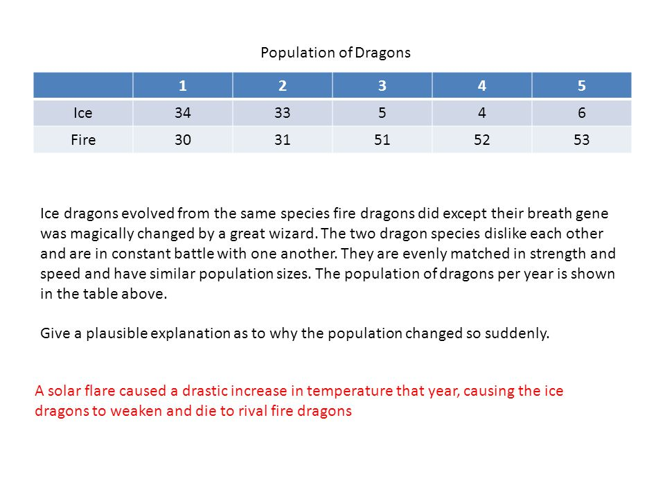 12345 Ice3433546 Fire3031515253 Population of Dragons Ice dragons evolved from the same species fire dragons did except their breath gene was magicall