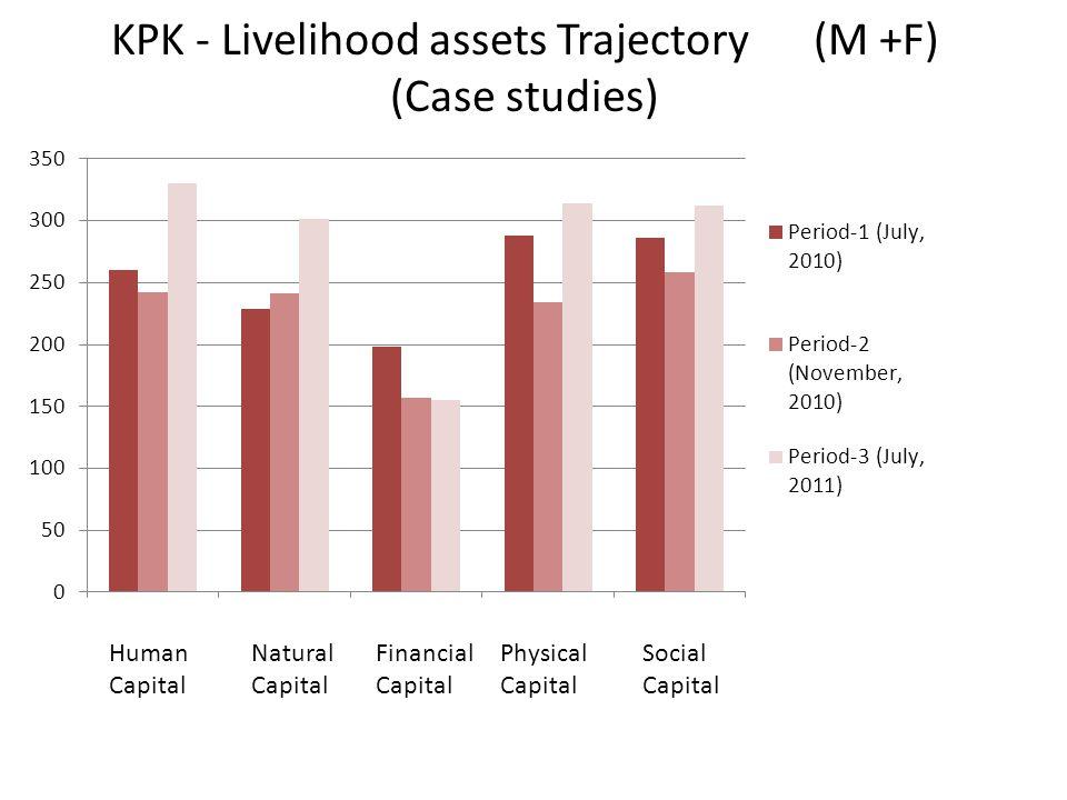KPK - Livelihood assets Trajectory (M +F) (Case studies) Human Capital Natural Capital Physical Capital Social Capital Financial Capital