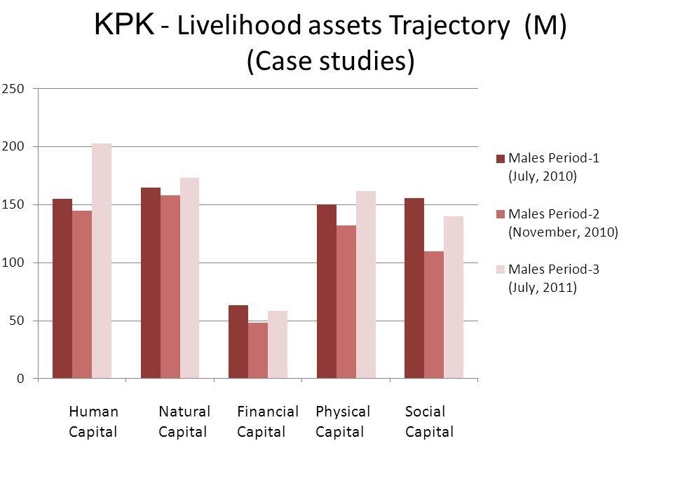 KPK - Livelihood assets Trajectory (M) (Case studies) Human Capital Natural Capital Physical Capital Social Capital Financial Capital