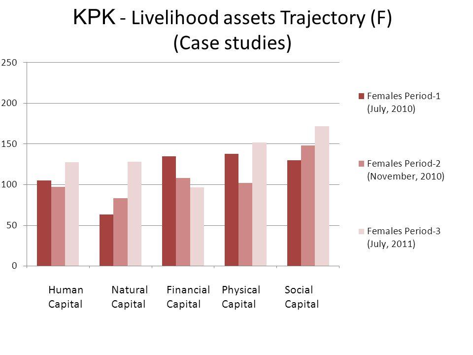 KPK - Livelihood assets Trajectory (F) (Case studies) Human Capital Natural Capital Physical Capital Social Capital Financial Capital