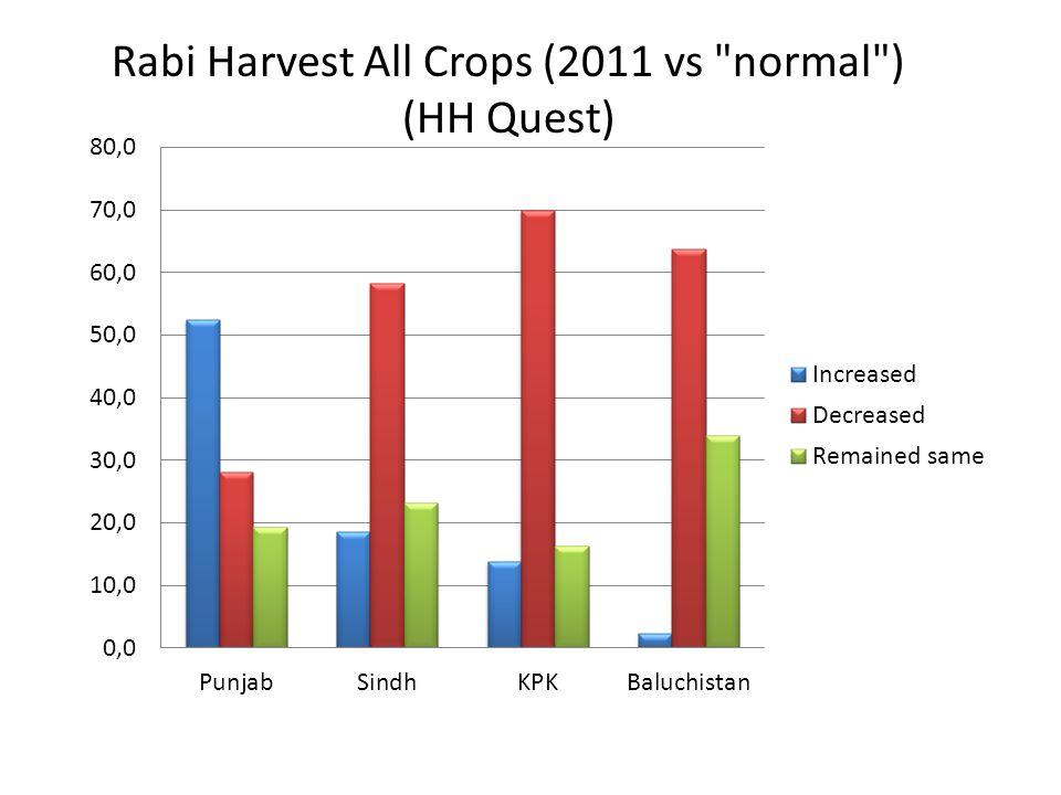 Rabi Harvest All Crops (2011 vs normal ) (HH Quest)
