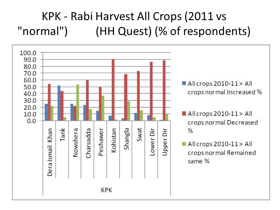 KPK - Rabi Harvest All Crops (2011 vs normal ) (HH Quest) (% of respondents)