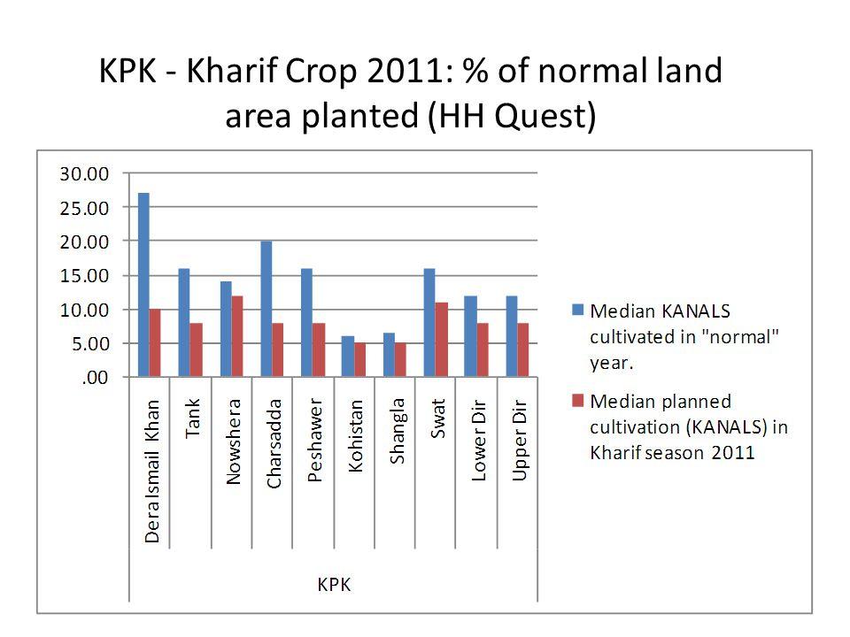 KPK - Kharif Crop 2011: % of normal land area planted (HH Quest)