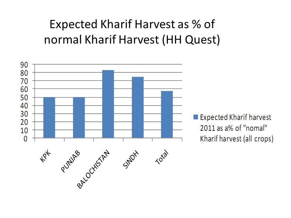 Expected Kharif Harvest as % of normal Kharif Harvest (HH Quest)