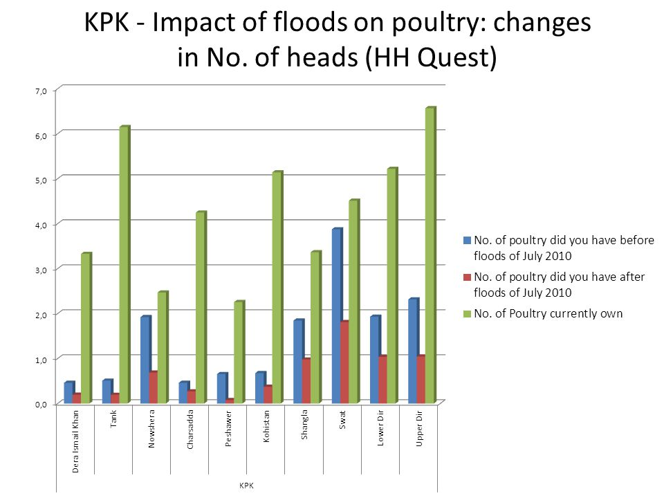KPK - Impact of floods on poultry: changes in No. of heads (HH Quest)
