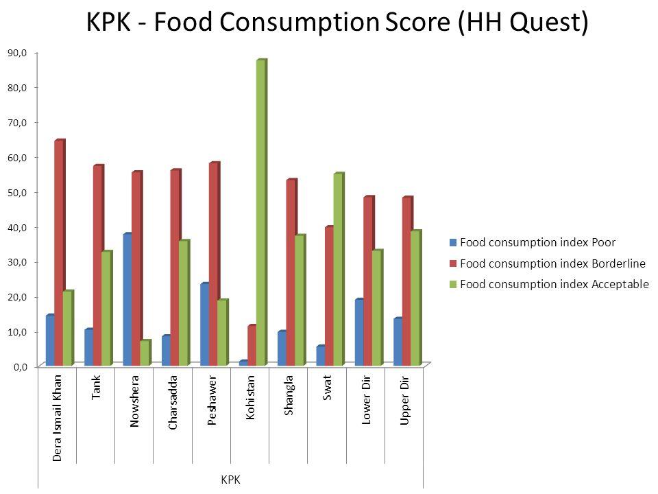KPK - Food Consumption Score (HH Quest)