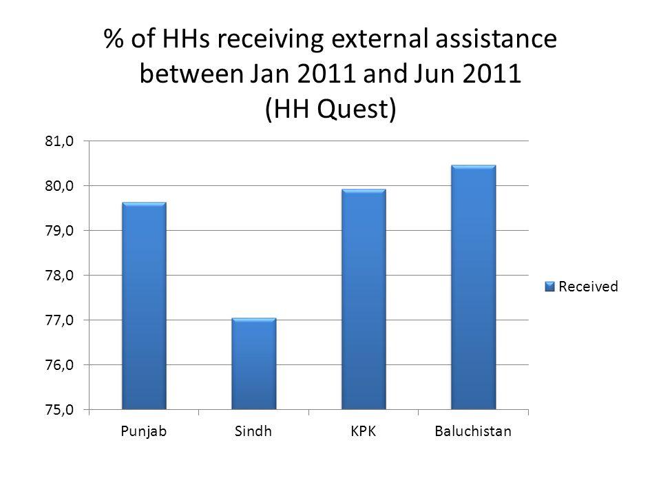 % of HHs receiving external assistance between Jan 2011 and Jun 2011 (HH Quest)