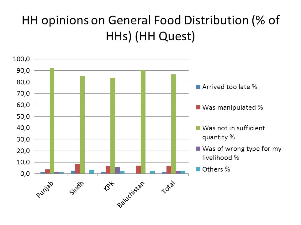 HH opinions on General Food Distribution (% of HHs) (HH Quest)
