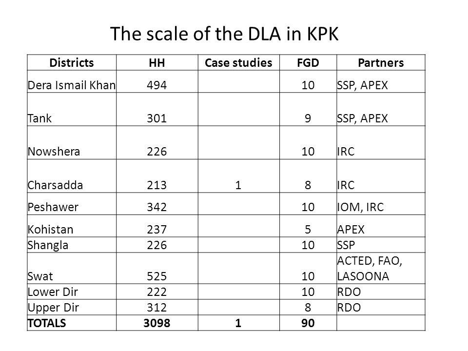 The scale of the DLA in KPK DistrictsHHCase studiesFGDPartners Dera Ismail Khan494 10SSP, APEX Tank301 9SSP, APEX Nowshera226 10IRC Charsadda21318IRC Peshawer342 10IOM, IRC Kohistan237 5APEX Shangla226 10SSP Swat525 10 ACTED, FAO, LASOONA Lower Dir222 10RDO Upper Dir312 8RDO TOTALS3098190