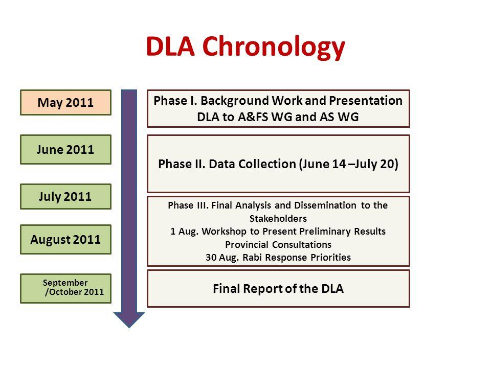 DLA Chronology Phase I.