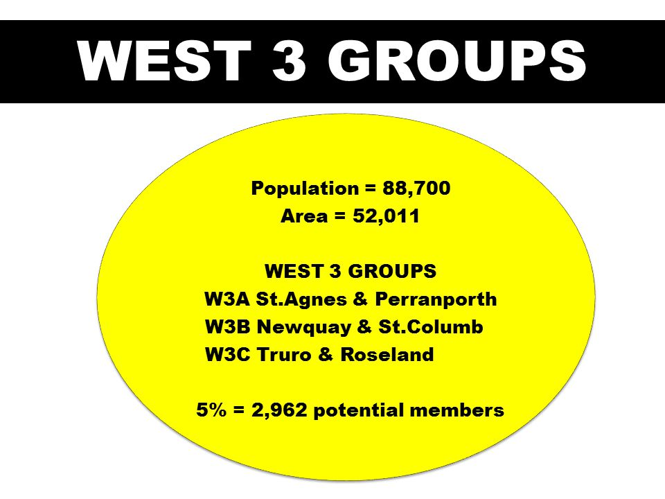 WEST 3 GROUPS Population = 88,700 Area = 52,011 WEST 3 GROUPS W3A St.Agnes & Perranporth W3B Newquay & St.Columb W3C Truro & Roseland 5% = 2,962 potential members
