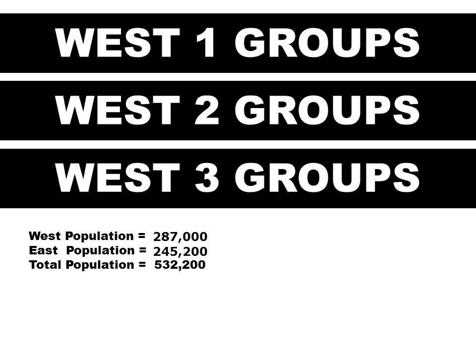 West Population = East Population = Total Population = 532,200 WEST 1 GROUPS WEST 2 GROUPS WEST 3 GROUPS 287,000 245,200