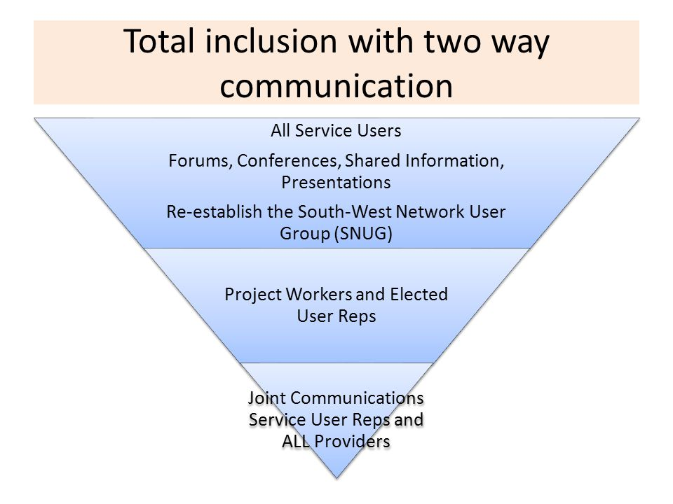 Total inclusion with two way communication All Service Users Forums, Conferences, Shared Information, Presentations Re-establish the South-West Network User Group (SNUG) Project Workers and Elected User Reps Joint Communications Service User Reps and ALL Providers
