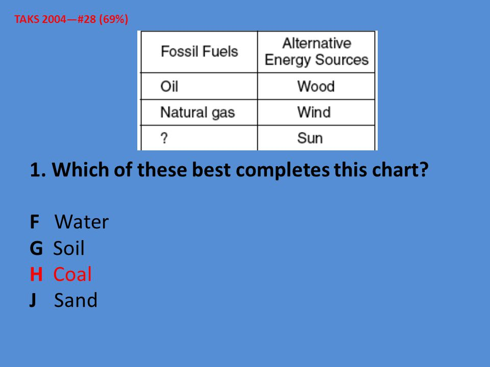 1. Which of these best completes this chart? F Water G Soil H Coal J Sand TAKS 2004—#28 (69%)