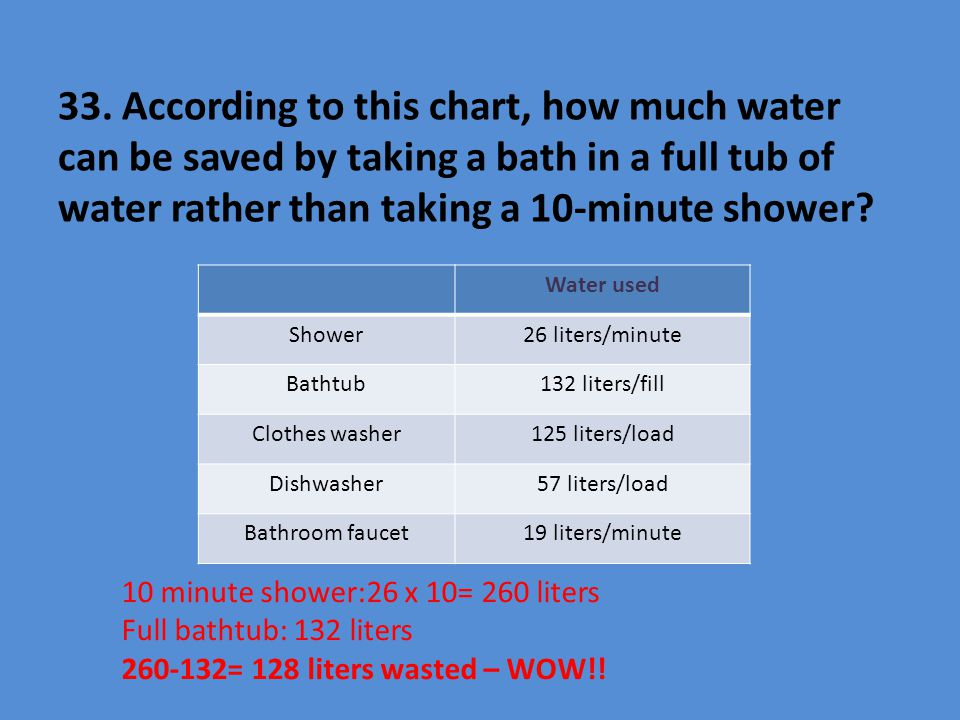 33. According to this chart, how much water can be saved by taking a bath in a full tub of water rather than taking a 10-minute shower? Water used Sho