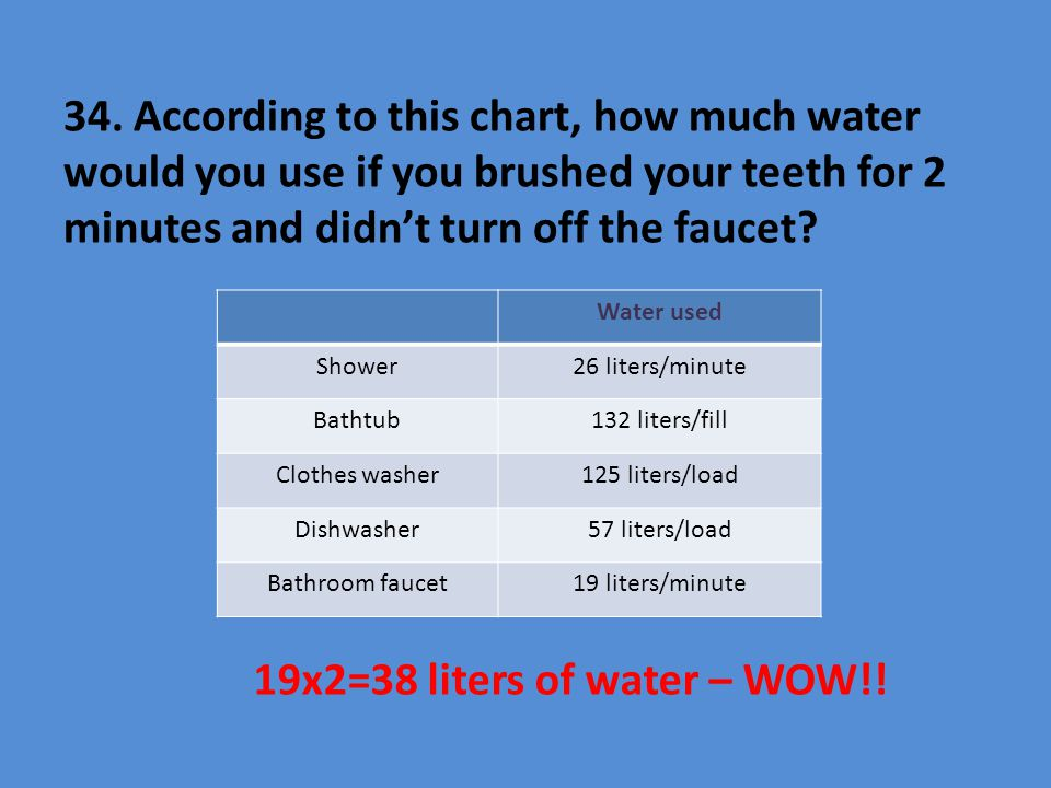 34. According to this chart, how much water would you use if you brushed your teeth for 2 minutes and didn't turn off the faucet? Water used Shower26