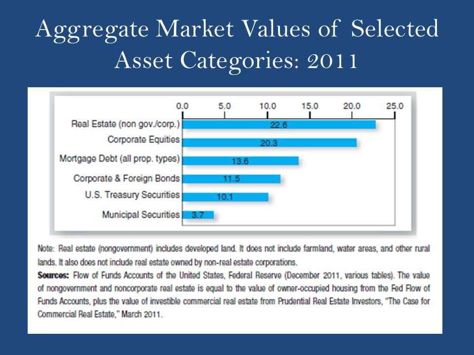 Aggregate Market Values of Selected Asset Categories: 2011