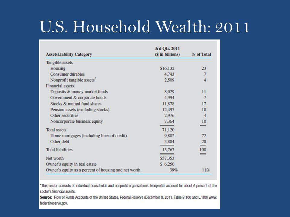 U.S. Household Wealth: 2011