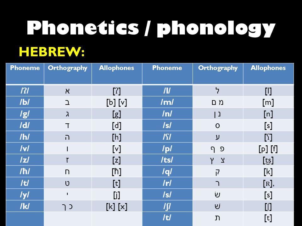 Phonetics / phonology HEBREW: PhonemeOrthographyAllophonesPhonemeOrthographyAllophones /ʔ//ʔ/ א [ʔ][ʔ] /l/ ל [l] /b/ ב [b] [v]/m/ מ םמ ם [m] /g/ ג [g]
