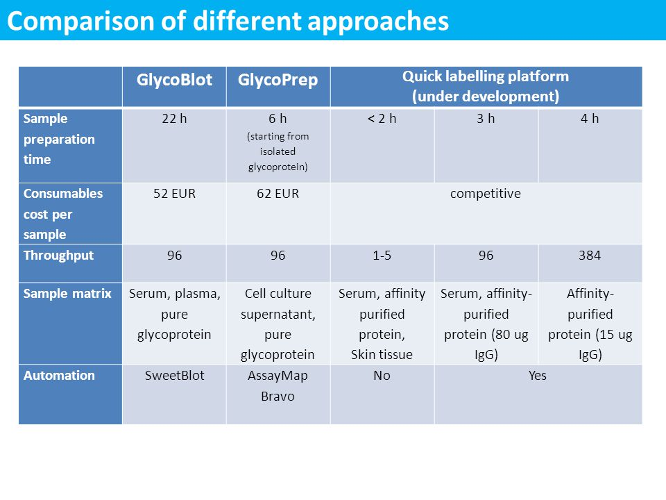 Comparison of different approaches GlycoBlotGlycoPrep Quick labelling platform (under development) Sample preparation time 22 h 6 h (starting from iso