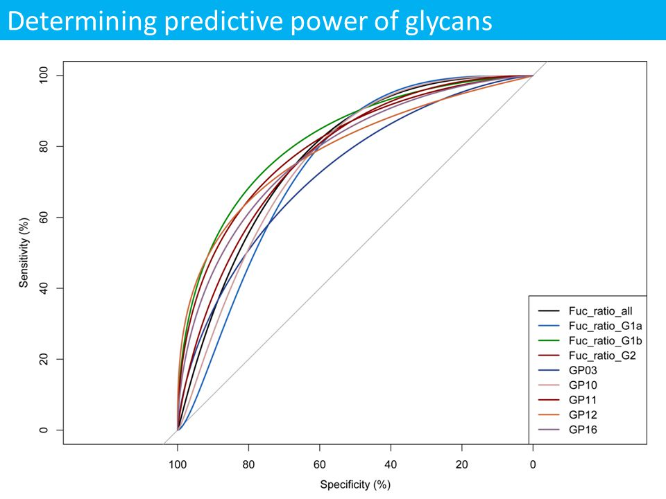 Determining predictive power of glycans