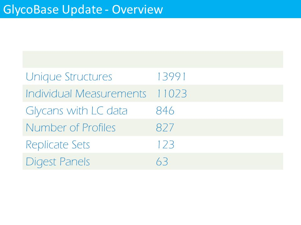 GlycoBase Update - Overview Unique Structures13991 Individual Measurements11023 Glycans with LC data846 Number of Profiles827 Replicate Sets123 Digest Panels63