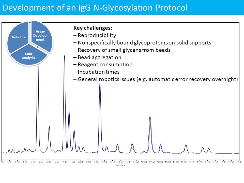 Development of an IgG N-Glycosylation Protocol Minutes 3.003.504.004.505.005.506.006.507.007.508.008.509.009.5010.0010.5011.0011.5012.0012.5013.0013.5014.0014.5015.0015.5016.0016.5017.0017.5018.00 Key challenges: – Reproducibility – Nonspecifically bound glycoproteins on solid supports – Recovery of small glycans from beads – Bead aggregation – Reagent consumption – Incubation times – General robotics issues (e.g.