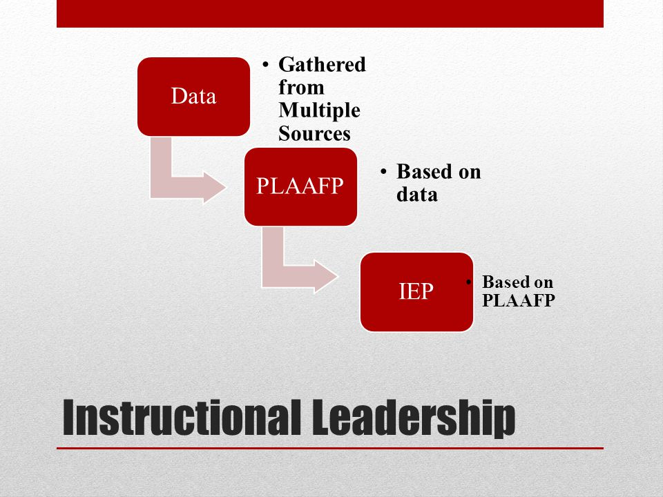 Instructional Leadership Data Gathered from Multiple Sources PLAAFP Based on data IEP Based on PLAAFP