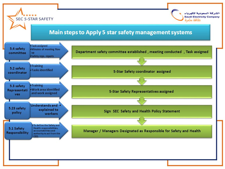 Main steps to Apply 5 star safety management systems Manager / Managers Designated as Responsible for Safety and Health Sign SEC Safety and Health Policy Statement 5-Star Safety Representatives assigned 5-Star Safety coordinator assigned Department safety committee established, meeting conducted, Task assigned Task assigned Minutes of meeting flow up Safety reps.