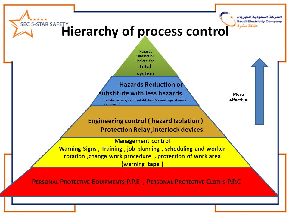 Hierarchy of process control Hazards Elimination Isolate the total system system Hazards Elimination Isolate the total system system Hazards Reduction