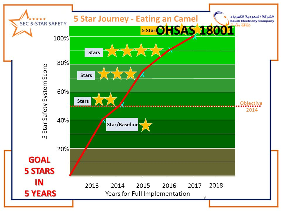 9 5 Star Journey - Eating an Camel Years for Full Implementation 5 Star Safety System Score 20% 40% 60% 80% 100% 2013201520142016 2017 2018 x x x x Stars x 5 Stars Objective 2014 OHSAS 18001 Star/BaselineGOAL 5 STARS IN 5 YEARS 5 YEARS