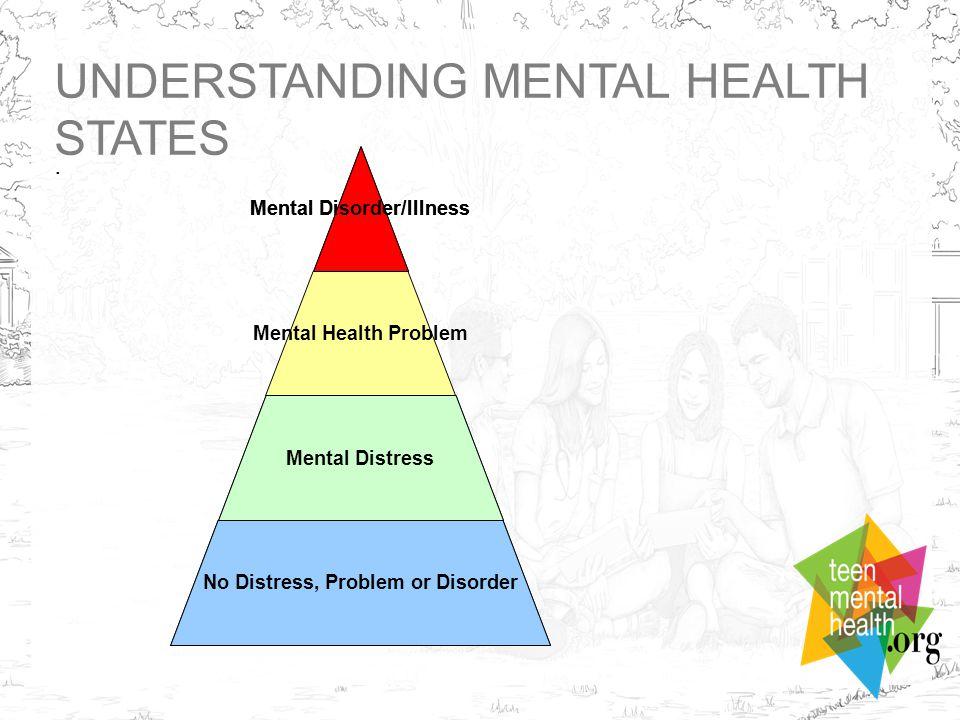 UNDERSTANDING MENTAL HEALTH STATES. No Distress, Problem or Disorder Mental Distress Mental Disorder/Illness Mental Health Problem Mental Distress No