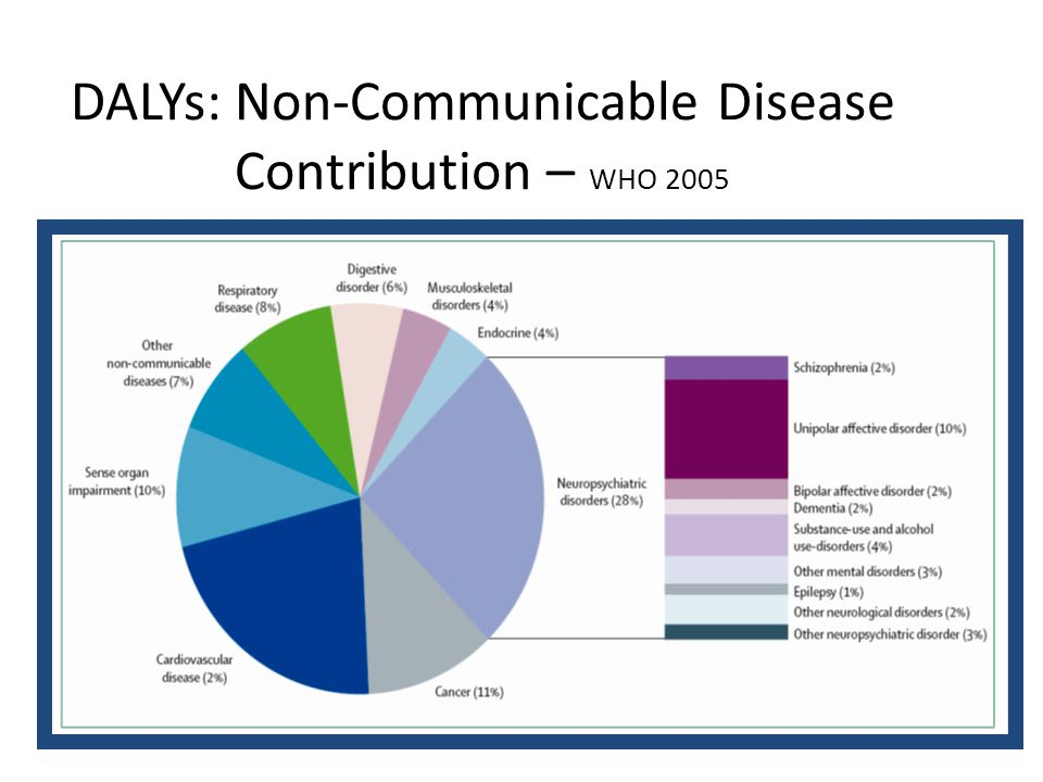 DALYs: Non-Communicable Disease Contribution – WHO 2005