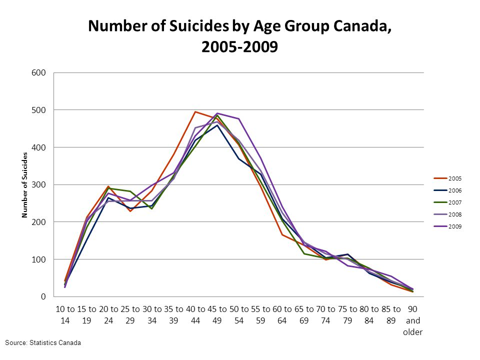 Number of Suicides by Age Group Canada, 2005-2009 Source: Statistics Canada