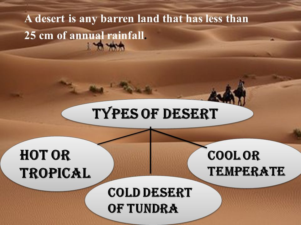 Hot or Tropical Cool or TemperateCold Desert of the Tundra Cool or temperate Hot or Tropical Cold desert of tundra Types of desert A desert is any barren land that has less than 25 cm of annual rainfall.