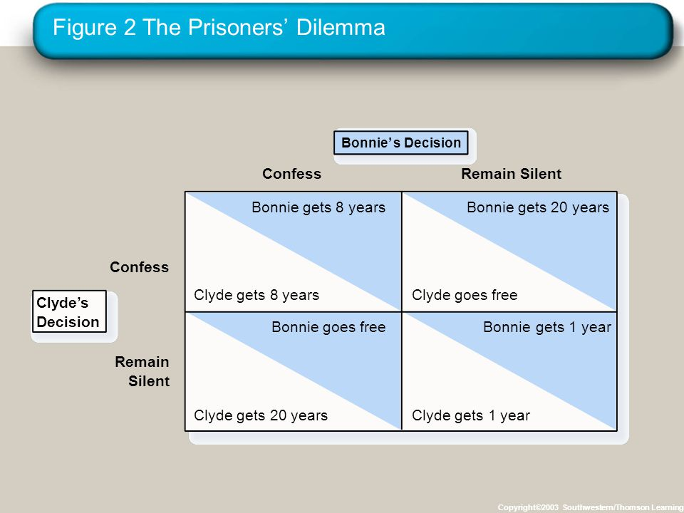 10-19 Figure 2 The Prisoners' Dilemma Copyright©2003 Southwestern/Thomson Learning Bonnie' s Decision Confess Bonnie gets 8 years Clyde gets 8 years B