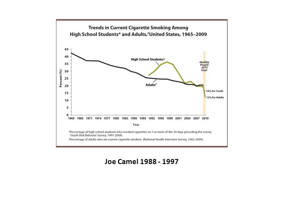 Joe Camel 1988 - 1997