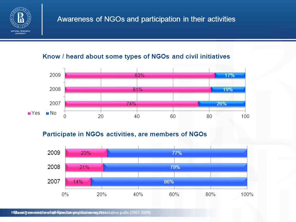 Awareness of NGOs and participation in their activities Know / heard about some types of NGOs and civil initiatives Participate in NGOs activities, are members of NGOs *Basing on results of all-Russian population representative polls (2007-2009) National Research University Higher School of Economics, 2011