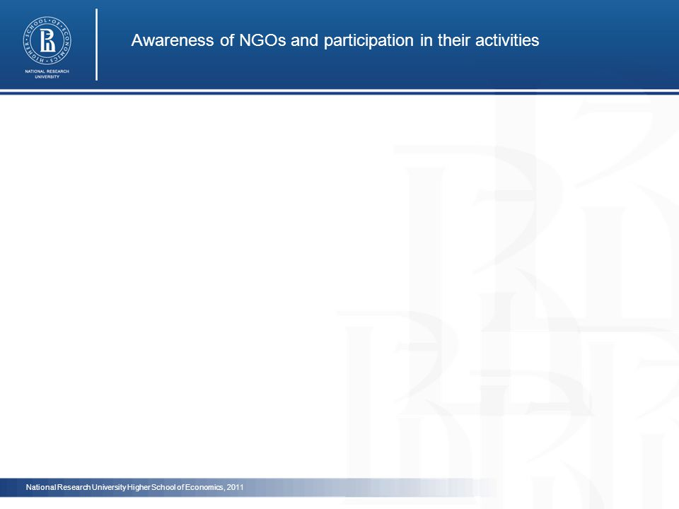 Awareness of NGOs and participation in their activities National Research University Higher School of Economics, 2011