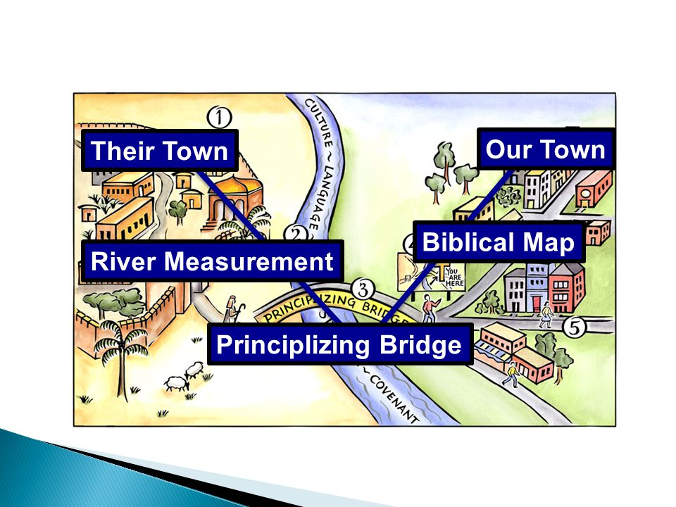 Basics of the Journey Duvall & Hays, Grasping God's Word Their Town River Measurement Principlizing Bridge Biblical Map Our Town
