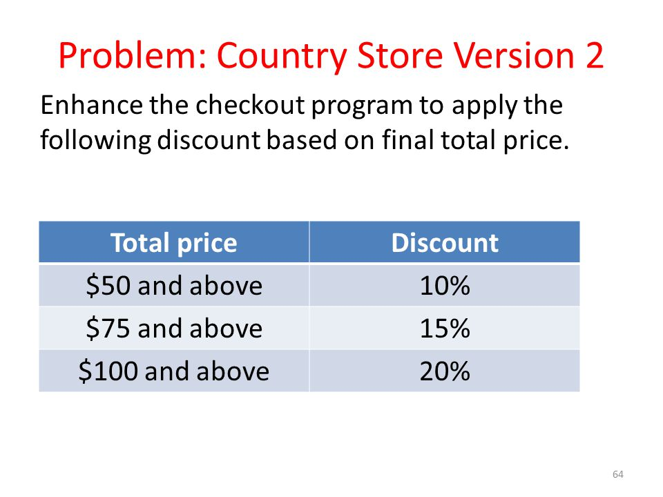 Problem: Country Store Version 2 Enhance the checkout program to apply the following discount based on final total price. 64 Total priceDiscount $50 a