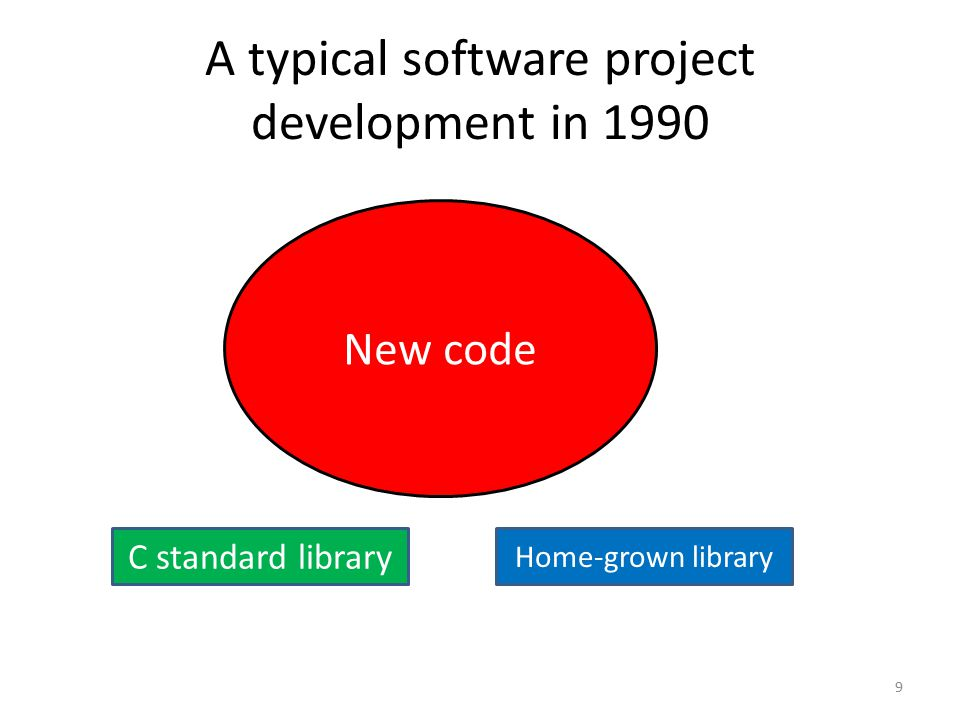 A typical software project development in 1990 C standard library Home-grown library New code 9