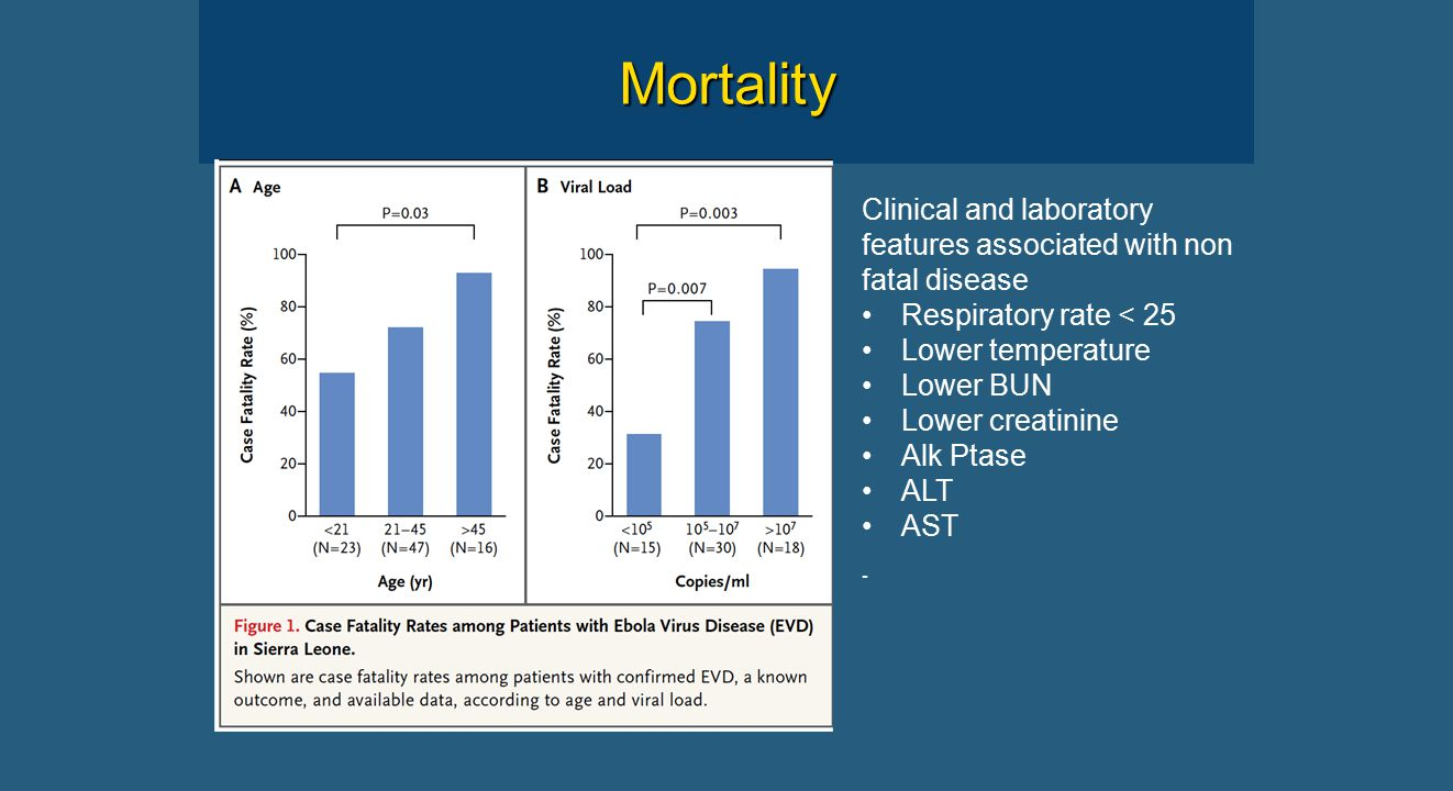 Mortality Clinical and laboratory features associated with non fatal disease Respiratory rate < 25 Lower temperature Lower BUN Lower creatinine Alk Ptase ALT AST -