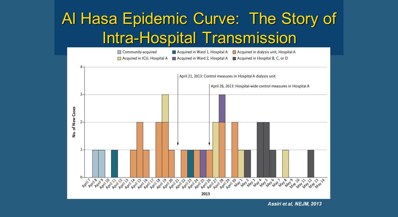 Al Hasa Epidemic Curve: The Story of Intra-Hospital Transmission Assiri et al, NEJM, 2013