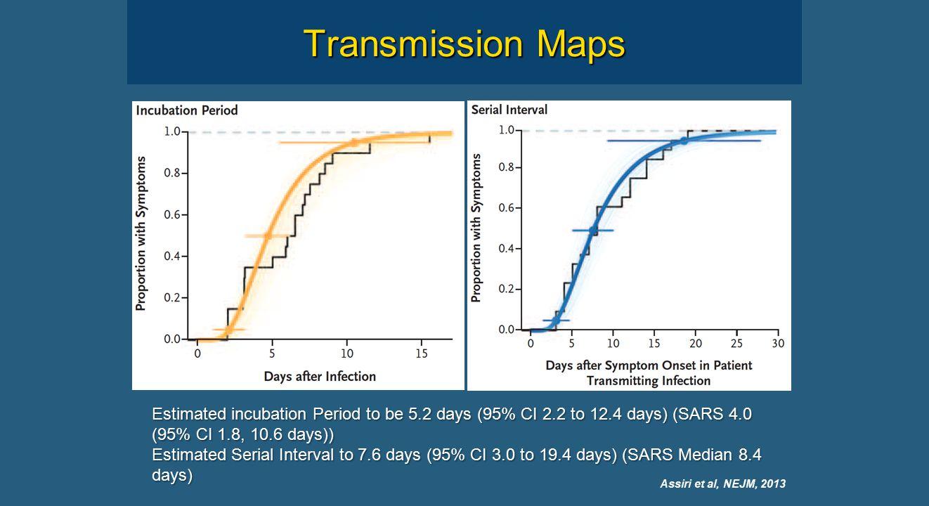 Transmission Maps Assiri et al, NEJM, 2013 Estimated incubation Period to be 5.2 days (95% CI 2.2 to 12.4 days) (SARS 4.0 (95% CI 1.8, 10.6 days)) Estimated Serial Interval to 7.6 days (95% CI 3.0 to 19.4 days) (SARS Median 8.4 days)