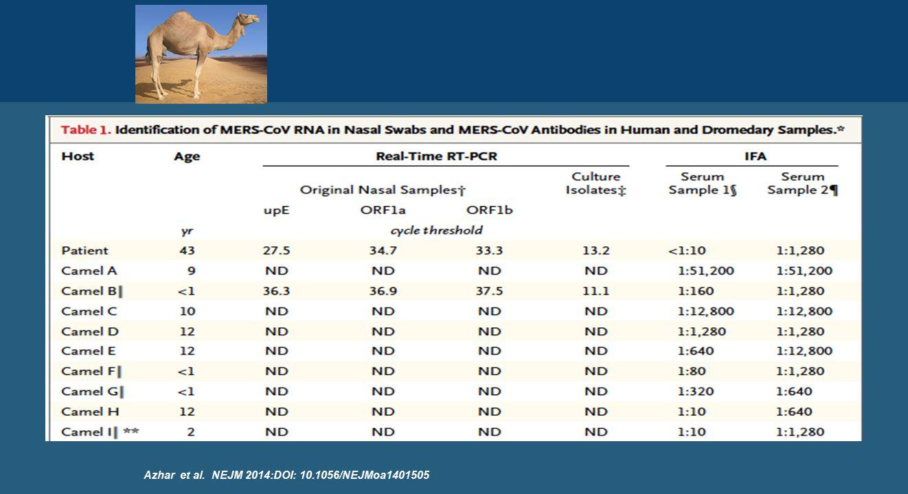 Azhar et al. NEJM 2014:DOI: 10.1056/NEJMoa1401505
