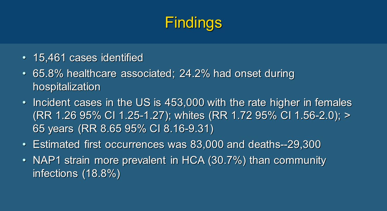 Findings 15,461 cases identified15,461 cases identified 65.8% healthcare associated; 24.2% had onset during hospitalization65.8% healthcare associated; 24.2% had onset during hospitalization Incident cases in the US is 453,000 with the rate higher in females (RR 1.26 95% CI 1.25-1.27); whites (RR 1.72 95% CI 1.56-2.0); > 65 years (RR 8.65 95% CI 8.16-9.31)Incident cases in the US is 453,000 with the rate higher in females (RR 1.26 95% CI 1.25-1.27); whites (RR 1.72 95% CI 1.56-2.0); > 65 years (RR 8.65 95% CI 8.16-9.31) Estimated first occurrences was 83,000 and deaths--29,300Estimated first occurrences was 83,000 and deaths--29,300 NAP1 strain more prevalent in HCA (30.7%) than community infections (18.8%)NAP1 strain more prevalent in HCA (30.7%) than community infections (18.8%)
