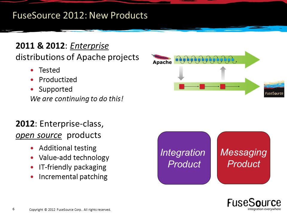 Copyright © 2012 FuseSource Corp.. All rights reserved.